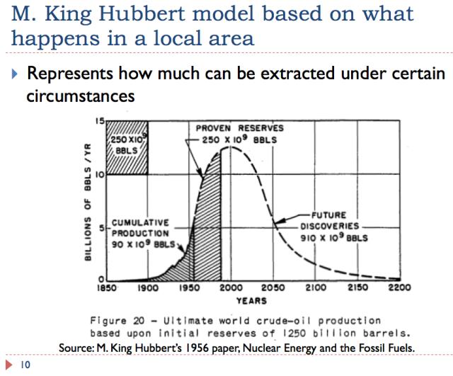 10 M. King Hubbert Model