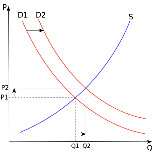 Figure 7. (Source Wikipedia). The price P of a product is determined by a balance between production at each price (supply S) and the desires of those with purchasing power at each price (demand D). The diagram shows a positive shift in demand from D1 to D2, resulting in an increase in price (P) and quantity sold (Q) of the product.