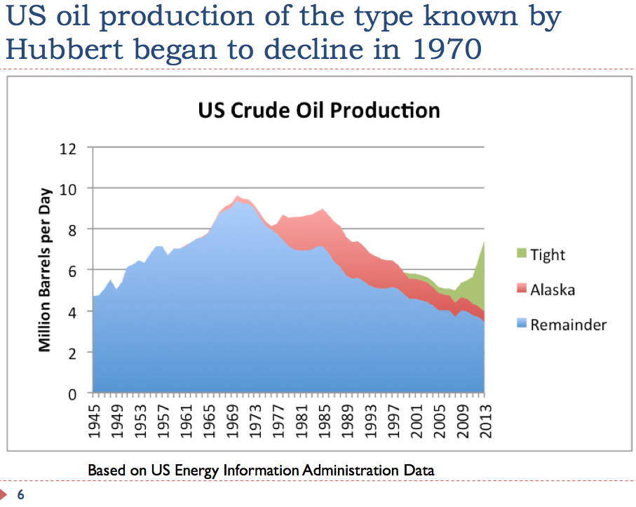 6 US oil production