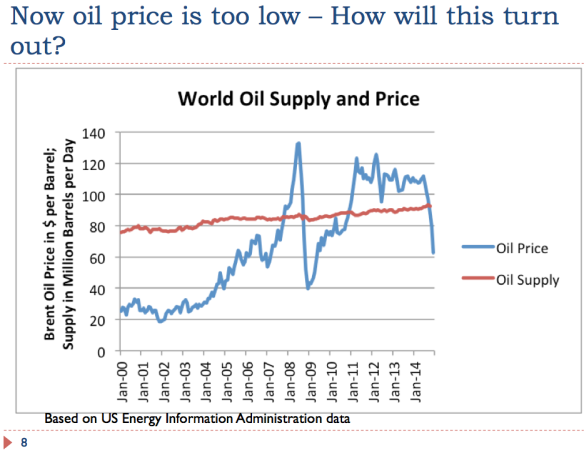 8 Now oil price is too low