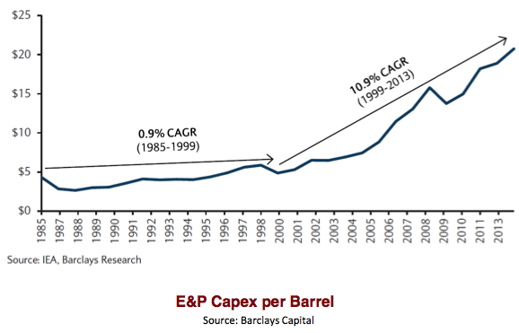 Figure 1. Figure by Steve Kopits of Westwood Douglas showing trends in world oil exploration and production costs per barrel. CAGR is