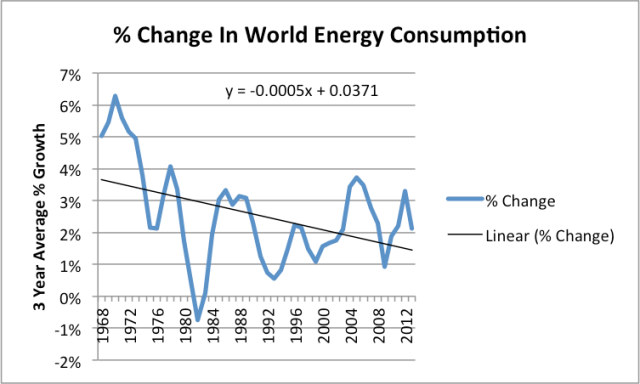 Figure 3. Three year average percent change in world energy consumption, based on BP Statistical Review of World Energy 2014 data.