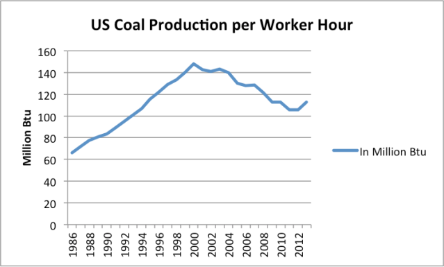 Figure 5. US coal production per worker, on a Btu basis based on EIA data.