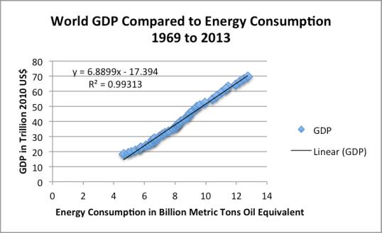 Risultati immagini per world GDP consumption