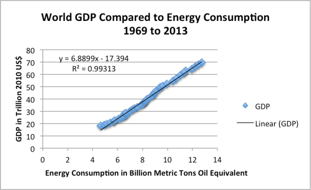 Figure 1. World GDP in 2010$ compared (from USDA) compared to World Consumption of Energy (from BP Statistical Review of World Energy 2014).