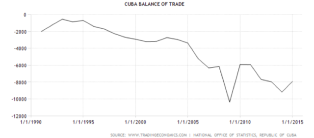 Figure 2. Cuba balance of trade. Chart by Trading Economics.