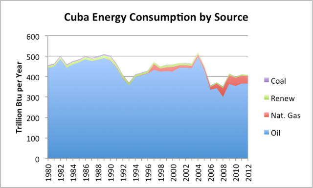 Figure 1. Cuba's energy consumption by source, based on EIA data.