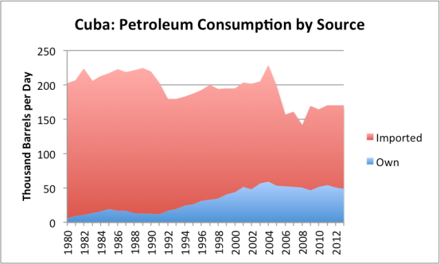 Figure 3. Cuba's oil consumption, separated between oil produced by Cuba itself and imported oil, based on EIA data.