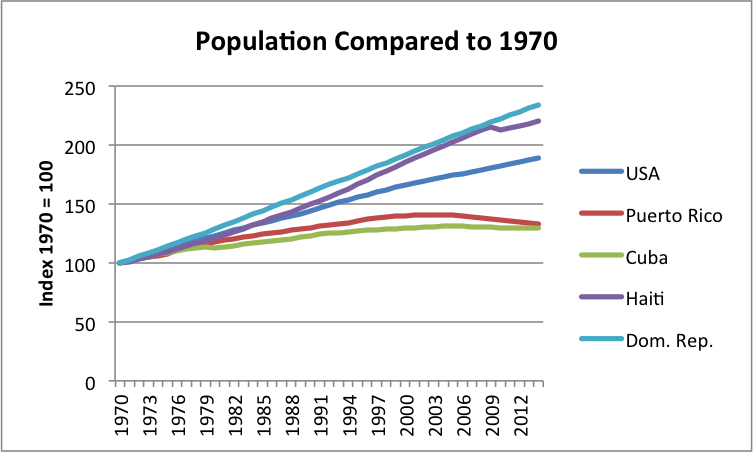 world popuation in 1970 essay Woa - world overpopulation awareness is a non-profit web publication seeking to inform people about overpopulation,  without post- 1970 immigration,.