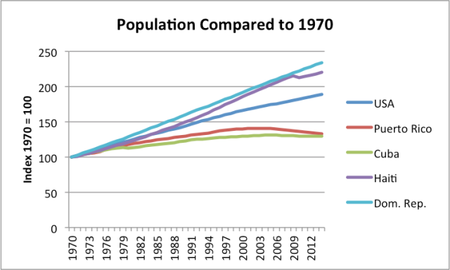 Cuba population growth compared to other countries.