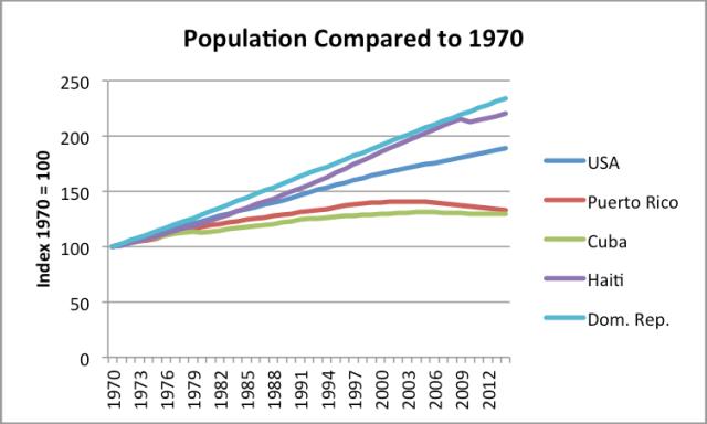 Figure 8. Cuba population compared to 1970 estimates, based on USDA population estimates.