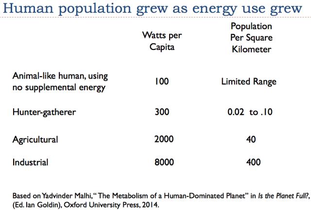 human population grew as energy use grew rev