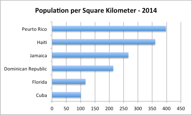 Figure 8. Population for Cuba and several nearby areas expressed in population per square kilometer.