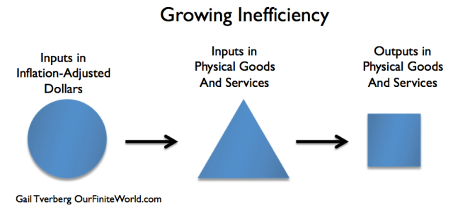 Figure 4. Growing inefficiency