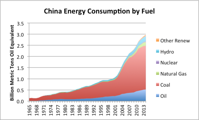 Figure 10. China's energy consumption by fuel, based on data of BP Statistical Review of World Energy 2015.