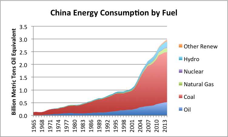 Figure 6. China's energy consumption by fuel, based on data of BP Statistical Review of World Energy 2015.