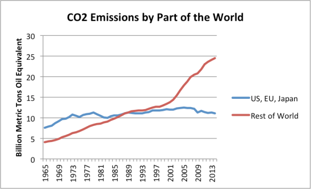Figure 14. World CO2 emissions from fossil fuels, based on data from BP Statistical Review of World Energy 2015.
