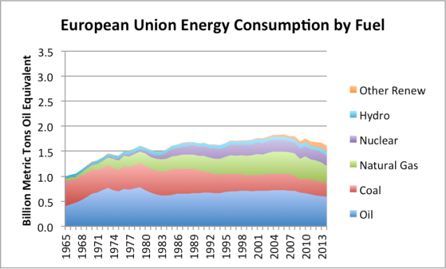 Figure 3. European Union Energy Consumption based on BP Statistical Review of World Energy 2015 Data.
