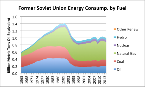 Figure 5. Former Soviet Union energy consumption by source, based on BP Statistical Review of World Energy Data 2015.