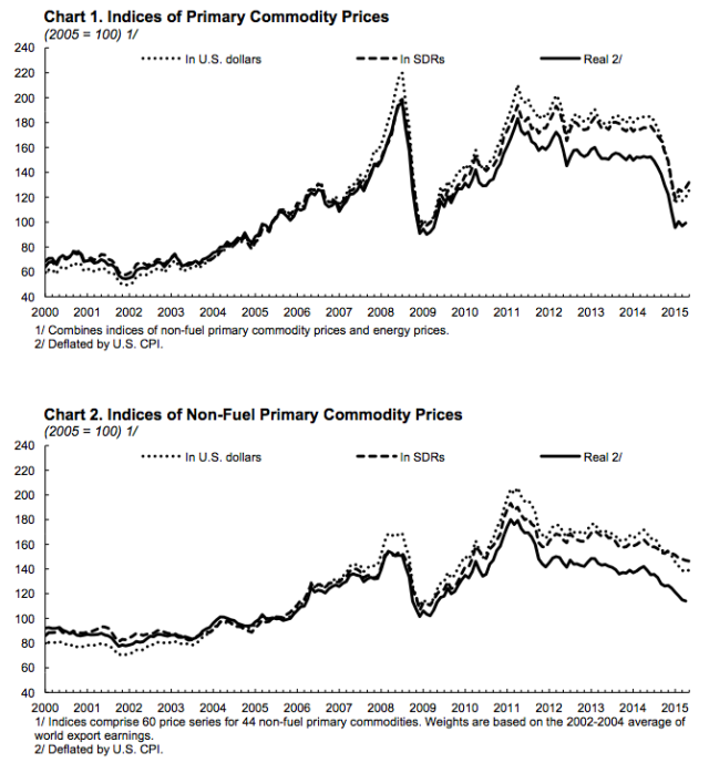 Figure 9. Charts prepared by the IMF showing trends in indices of primary commodity prices.