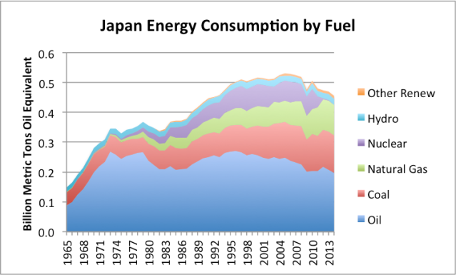 Figure 4. Japan energy consumption by fuel, based on BP Statistical Review of World Energy 2015.
