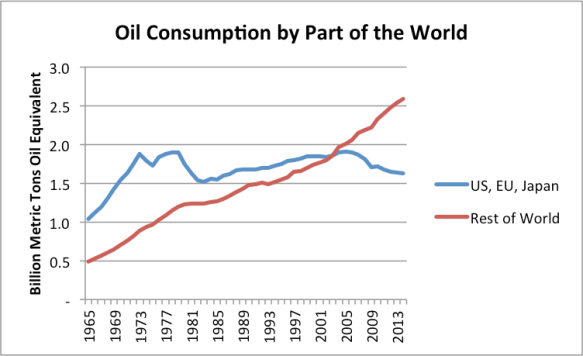 Figure 9. Oil consumption divided between the (a) US, EU, and Japan, and (b) Rest of the World.