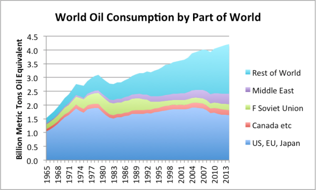 Figure 8. Oil consumption by part of the world, based on BP Statistical Review of World Energy 2015.