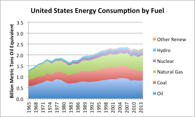 Figure 6. United States energy consumption by fuel, based on BP Statistical Review of World Energy 2014.