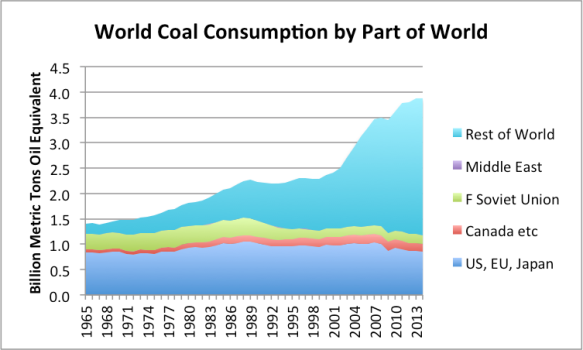 Figure 10. World coal consumption by part of the world, based on BP Statistical Review of World Energy 2015.
