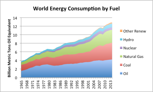 Figure 7. World energy consumption by part of the world, based on BP Statistical Review of World Energy 2015.