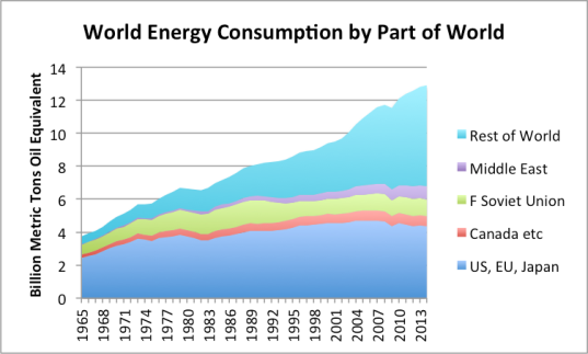 Figure 1- Resource consumption by part of the world. Canada etc. grouping also includes Norway, Australia, and South Africa. Based on BP Statistical Review of World Energy 2015 data.