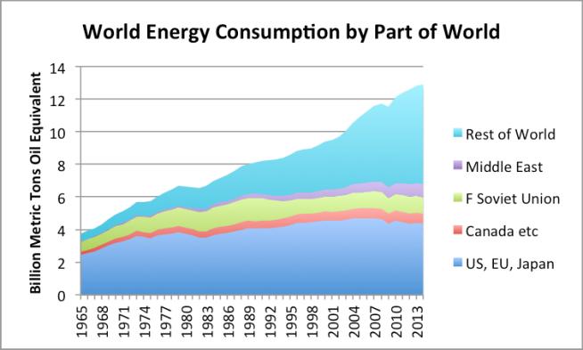 Risultati immagini per world energy consumption by nations
