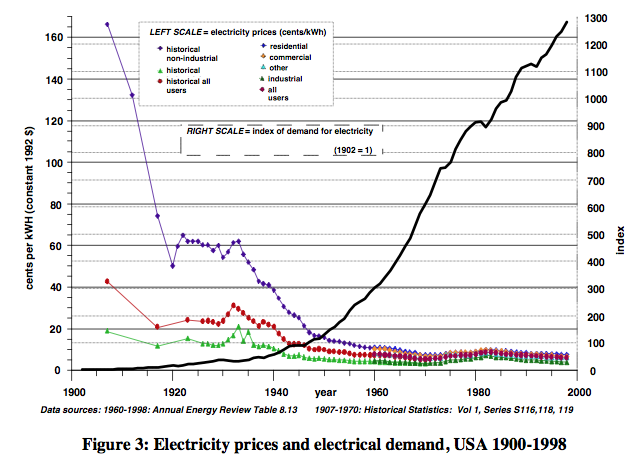 "Figure 4. Ayres and Warr Electricity Prices and Electricity Demand, from ""Accounting for growth: the role of physical work."""