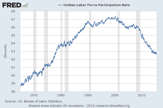 Figure 9. United States Percentage of Labor Force Employed, in by St. Louis Federal Reserve.