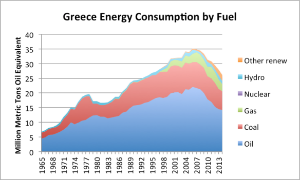 Figure 5. Greece's energy consumption by fuel, based on BP Statistical Review of World Energy, 2015 data.