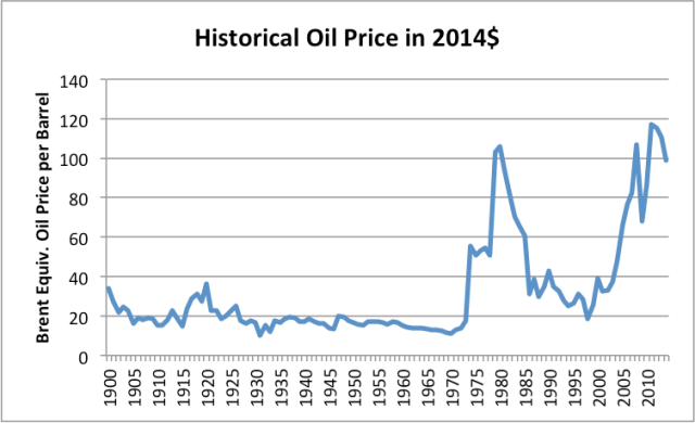 Figure 4. Historical World Energy Price in 2014$, from BP Statistical Review of World History 2015.