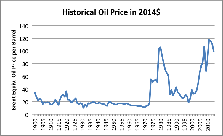 Figure 2. Historical World Energy Price in 2014$, from BP Statistical Review of World History 2015.