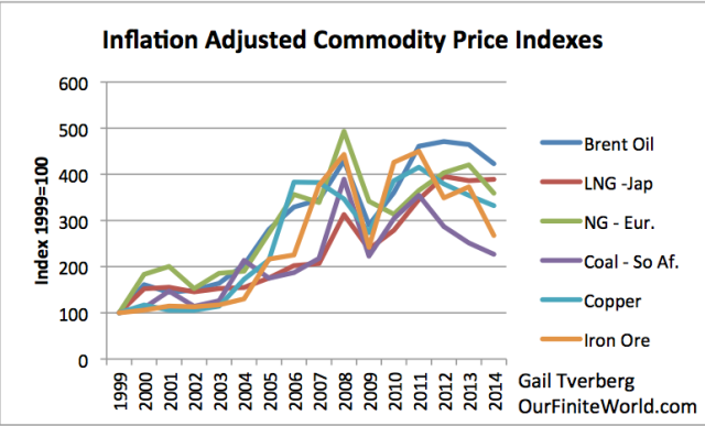Figure 6. Inflation adjusted prices adjusted to 1999 price = 100, based on World Bank 'Pink Sheet' data.