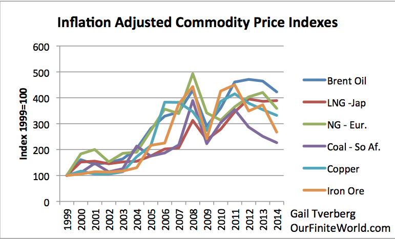 "Figure 6. Inflation adjusted prices adjusted to 1999 price = 100, based on World Bank ""Pink Sheet"" data."