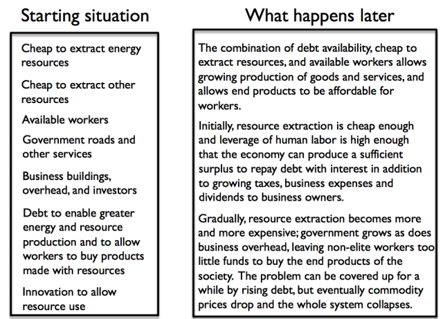 Figure 3. Overview of our economic predicament