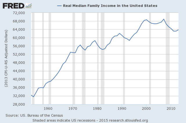 Figure 7. Median Inflation-Adjusted Family Income, in chart prepared by Federal Reserve of St. Louis.