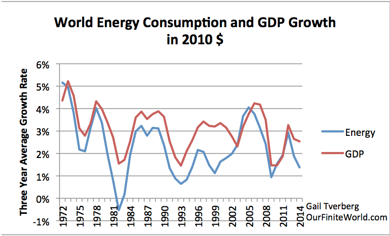 Figure 2. Three year average growth rate in world energy consumption and in GDP. World energy consumption based on BP Review of World Energy, 2015 data; real GDP from USDA in 2010$.