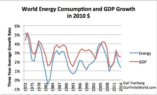 Figure 1. Three year average growth rate in world energy consumption and in GDP. World energy consumption based on BP Review of World Energy, 2015 data; real GDP from USDA in 2010$.