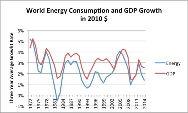 Figure 11. Three year average growth rate in world energy consumption and in GDP. World energy consumption based on BP Review of World Energy, 2015 data; real GDP from USDA in 2010$.
