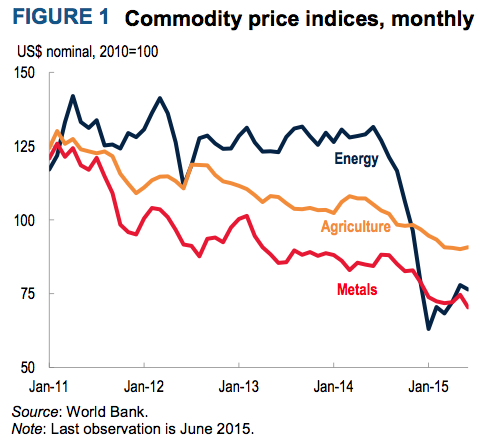 Figure 12. Monthly commodity price index from Commodity Markets Outlook, July 2015. Used under Creative Commons license.