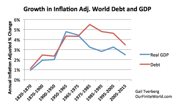 Figure 2. Worldwide average inflation-adjusted annual growth rates in debt and GDP, for selected time periods.