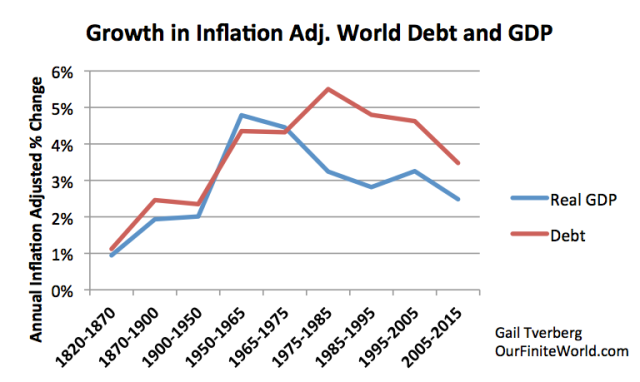 Figure 4. Worldwide average inflation-adjusted annual growth rates in debt and GDP, for selected time periods. See post on debt for explanation of methodology.
