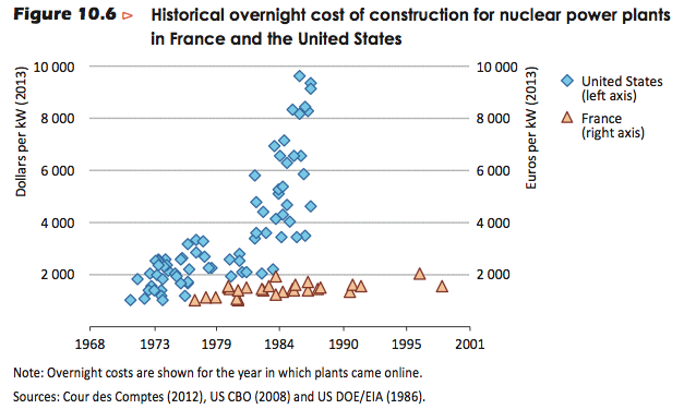 historical nuclear costs IEA