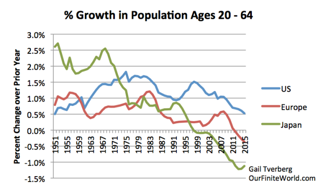 Figure 8. Annual percentage growth in population aged 20 - 64, based on UN 2015 population estimates.