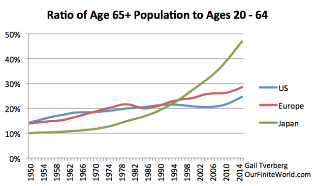 Figure 9. Ratio of elderly (age 65+) to working age population (ages 20 to 64) based on UN 2015 population estimates.